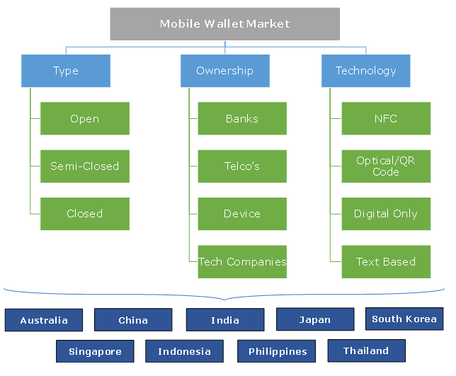 Asia Pacific Mobile Wallet Market Segmentation