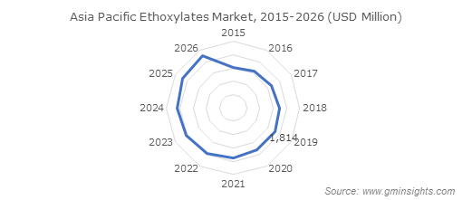 Ethoxylates Market by Region