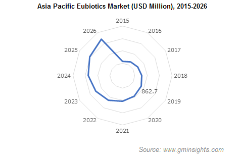 Eubiotics Market by Region