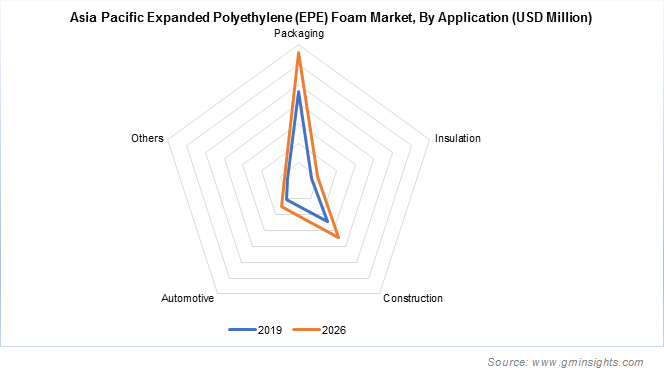 Asia Pacific Expanded Polyethylene Foam Market by Application