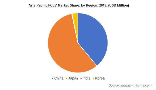 APAC FCEV Market