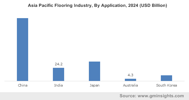 Asia Pacific Flooring Industry, By Application