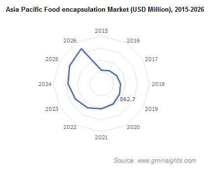 Asia Pacific Food encapsulation Market