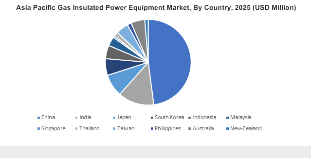 Asia Pacific Gas Insulated Power Equipment Market By Country