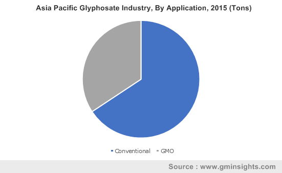 Asia Pacific Glyphosate Industry By Application