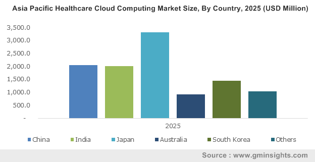 Asia Pacific Healthcare Cloud Computing Market By Country