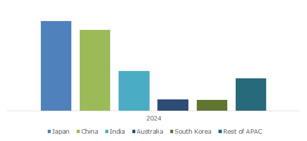 Asia Pacific Healthcare Revenue Cycle Management Market Size, By Country, 2024 (USD Million)