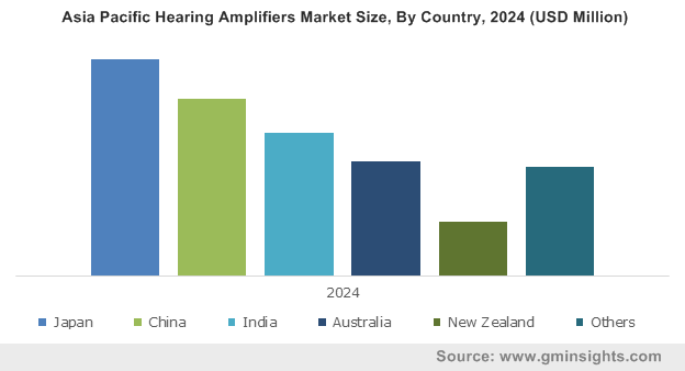 Asia Pacific Hearing Amplifiers Market Size, By Country, 2024 (USD Million)