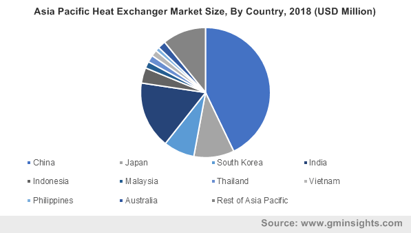 Asia Pacific Heat Exchanger Market Size, By Country, 2018 (USD Million)
