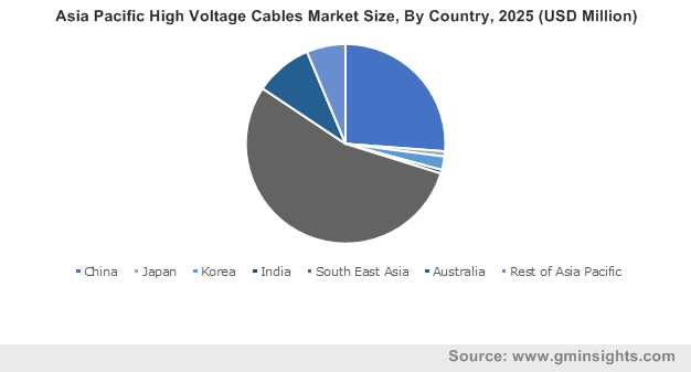 Asia Pacific High Voltage Cables Market Size, By Country, 2025 (USD Million)