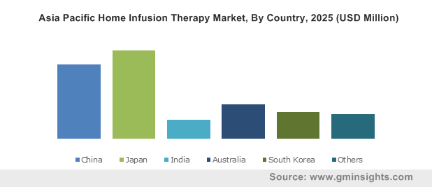 Asia Pacific Home Infusion Therapy Market, By Country, 2025 (USD Million)