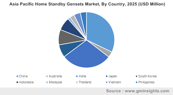 Asia Pacific Home Standby Gensets Market By Country