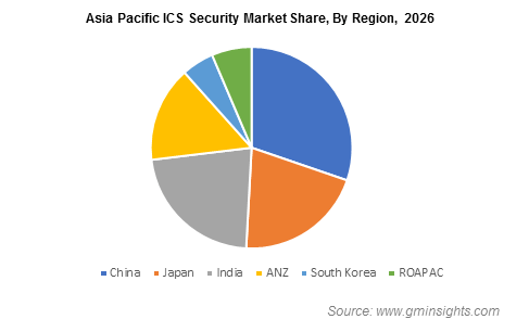 Asia Pacific ICS Security Market By Region