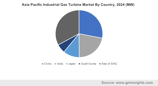 Asia Pacific Industrial Gas Turbine Market By Country