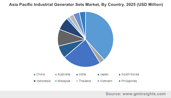 Asia Pacific Industrial Generator Sets Market, By Country, 2025 (USD Million)