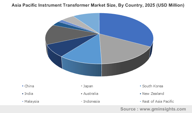 Asia Pacific Instrument Transformer Market Size, By Country, 2025 (USD Million)
