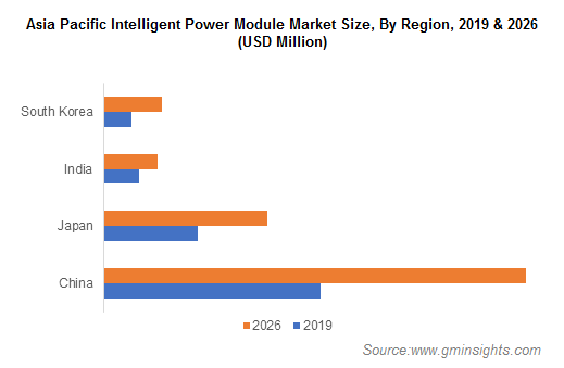 Asia Pacific Intelligent Power Module Market