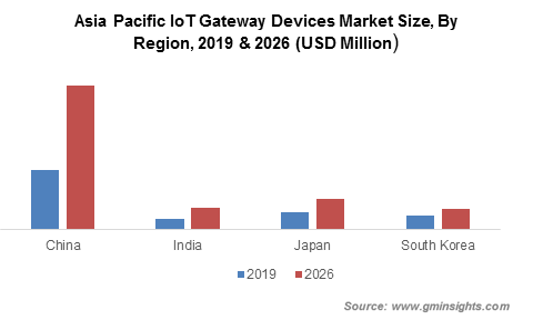 Asia Pacific IoT Gateway Devices Market By Region