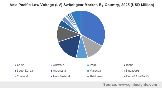 Asia Pacific Low Voltage (LV) Switchgear Market, By Country, 2025 (USD Million)