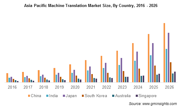 Asia Pacific Machine Translation Market Share