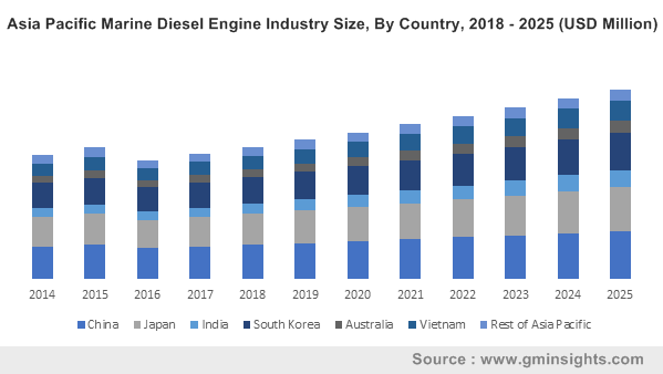Asia Pacific Marine Diesel Engine Industry Size, By Country, 2018 - 2025 (USD Million)