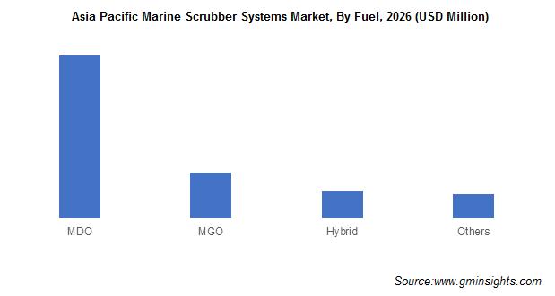 Asia Pacific Marine Scrubber Systems Market