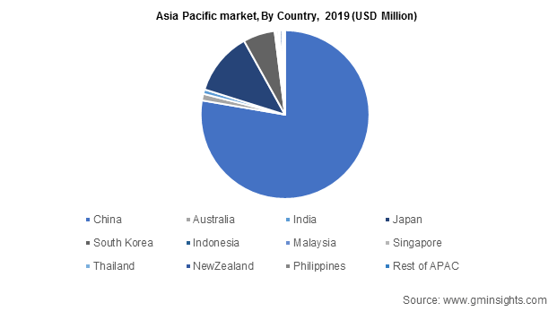Asia Pacific market By Country