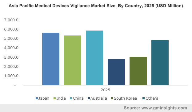 Asia Pacific Medical Devices Vigilance Market By Country