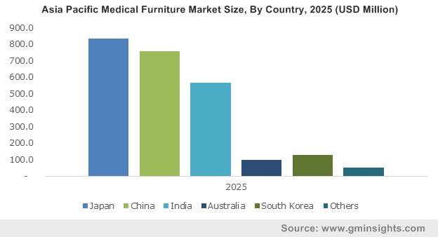 Asia Pacific Medical Furniture Market Size, By Country, 2025 (USD Million)