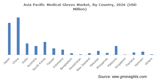 Asia Pacific Medical Gloves Market By Country