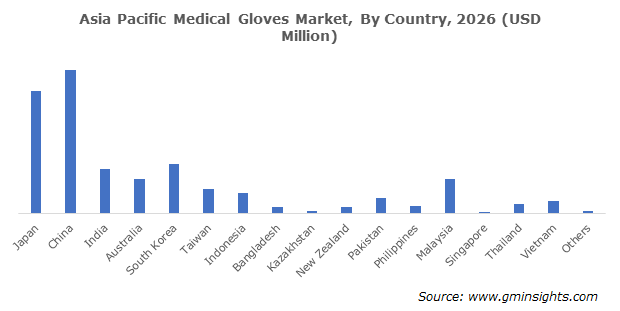 Asia Pacific Medical Gloves Market