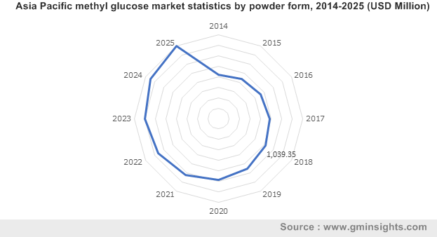 Asia Pacific methyl glucose market by powder form