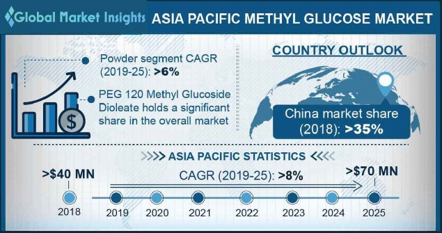 Asia Pacific Methyl Glucose Market