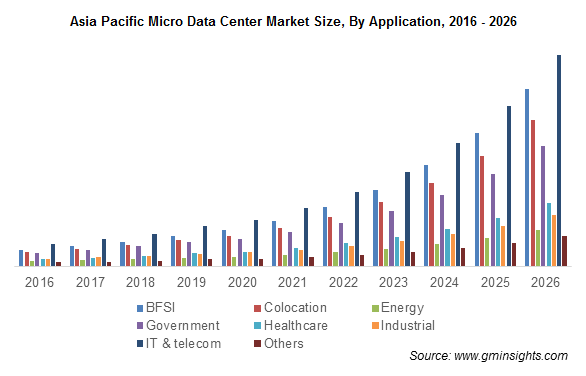 Asia Pacific Micro Data Center Market