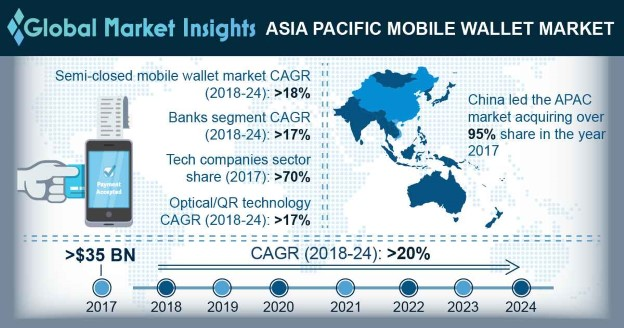 India Mobile Wallet Market Share, By Type, 2017