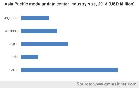 Asia Pacific modular data center industry size, 2018 (USD Million)