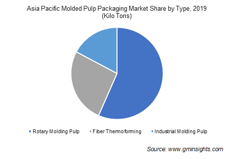 Molded Pulp Packaging Market by Type