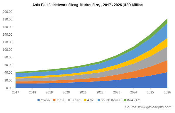 Asia Pacific Network Slicng Market