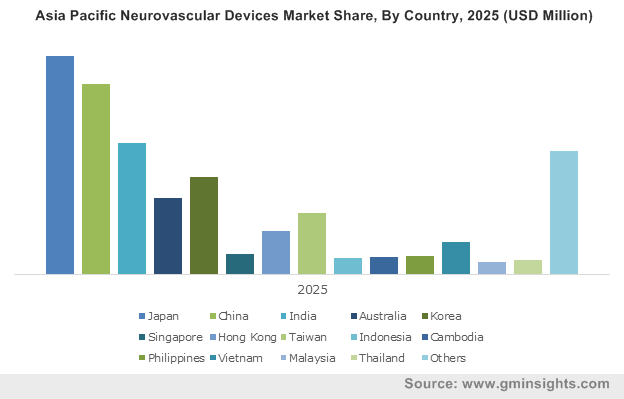 Asia Pacific Neurovascular Devices Market By Country