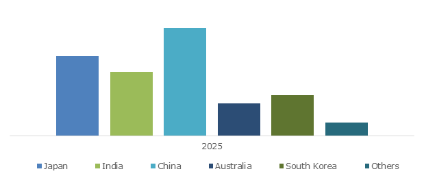 Asia Pacific Next Generation Sequencing Market Size, By Country, 2025 (USD Million)