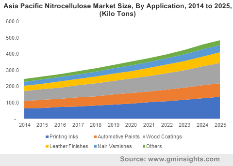 Asia Pacific Nitrocellulose Market By Application