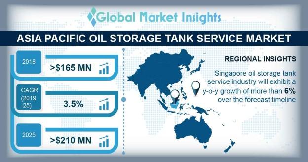 Asia Pacific Oil Storage Tank Service Market