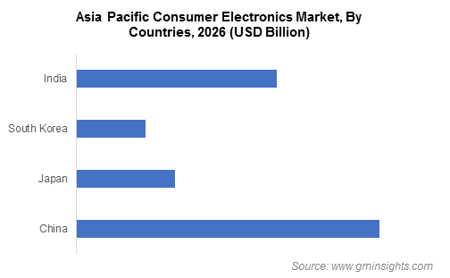 Asia Pacific Consumer Electronics Market By Countries