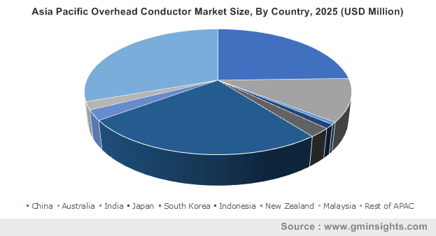 Asia Pacific Overhead Conductor Market Size, By Country, 2025 (USD Million)