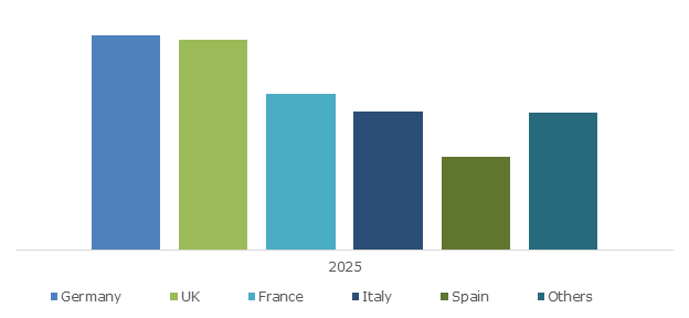 Europe Patient Monitoring Devices Industry Size, By Country, 2025 (USD Million)