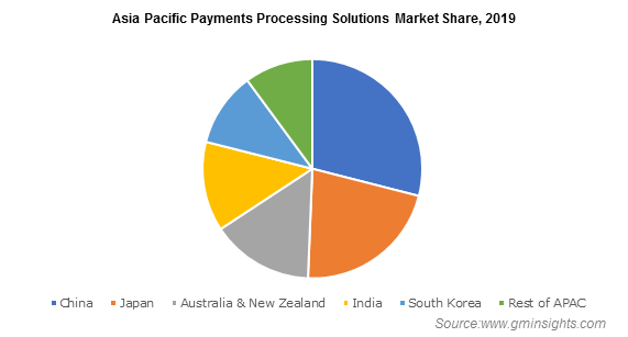 APAC Payment Processing Solutions Market Size