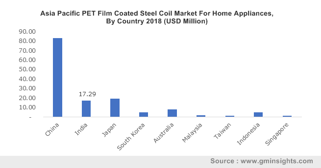 Asia Pacific PET Film Coated Steel Coil Market By Country