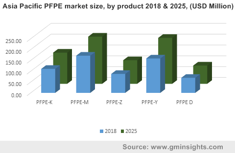 Asia Pacific PFPE market by product