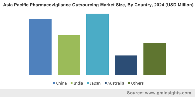 Asia Pacific Pharmacovigilance Outsourcing Market Size, By Country, 2024 (USD Million)