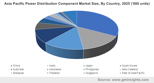 Asia Pacific Power Distribution Component Market Size, By Country, 2025 ('000 units)